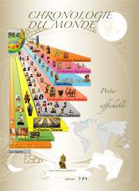 Chronologie du monde : rouleau